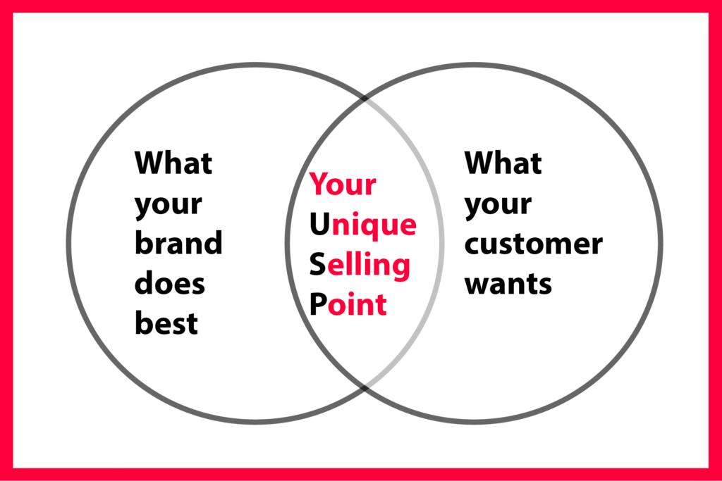 Unique Selling Point Diagram