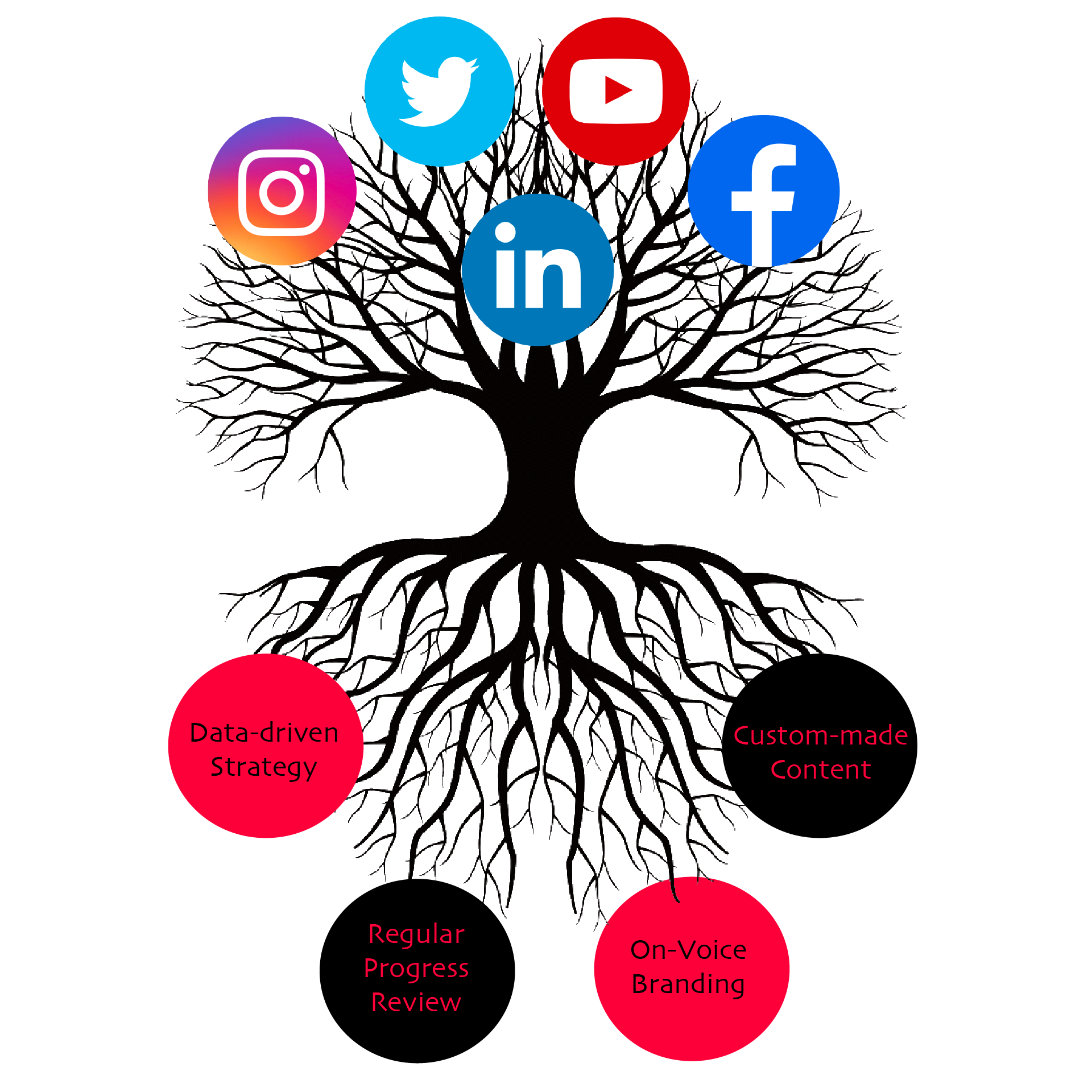 Social Media Success Tree